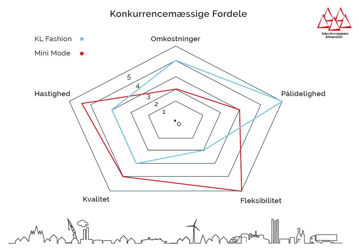 Konkurrenceparametre Og Kundeværdi